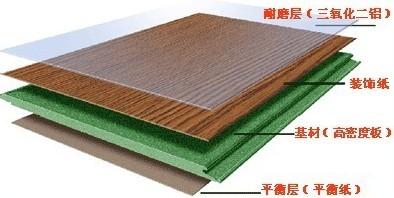 一般强化木地板的内在结构