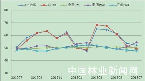 我国7月fpi30指数和fpi地板指数报告发布