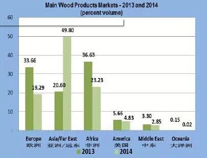 加纳木制品2014年出口增长31%