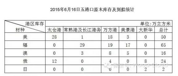2015年6月16日五港口原木库存及到船统计