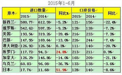 2015年上半年进口原木最多的国家排行