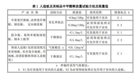 美国最新《人造板甲醛释放限量细则》5月执行