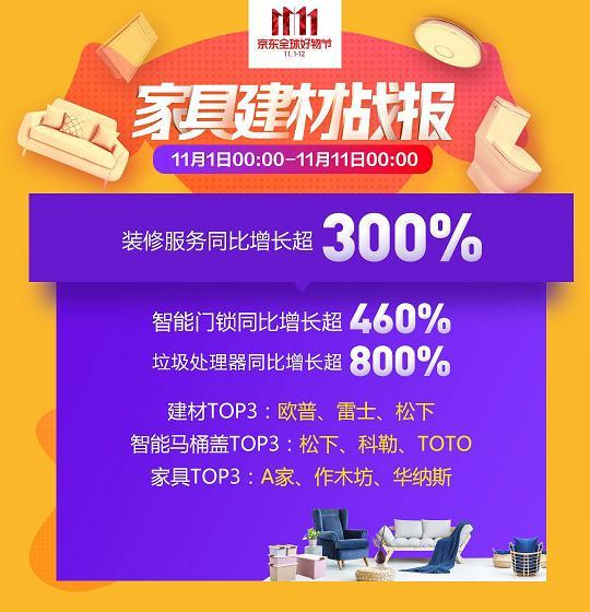 家具建材品类全面爆发 京东双11促销季装修服务同比增长超300%