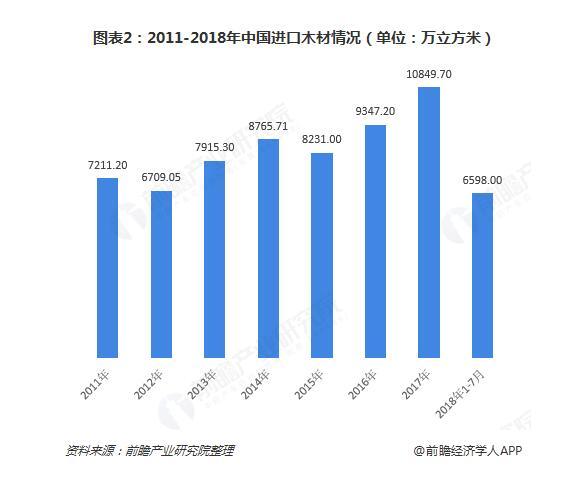 2011-2018年中国进口木材情况