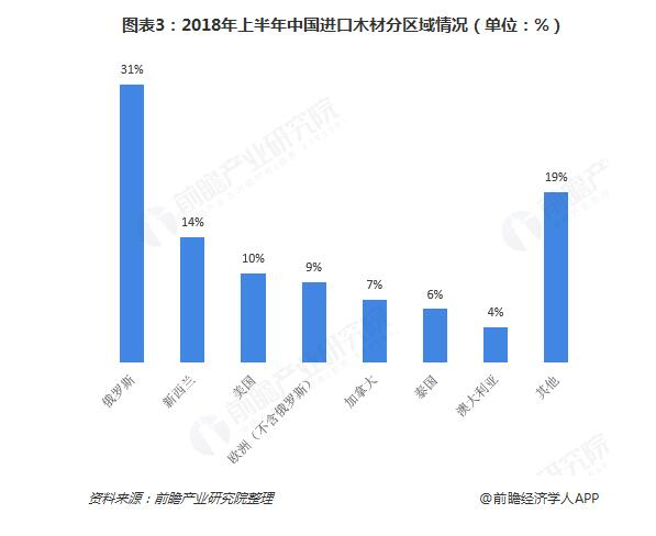 2018上半年中国进口木材分区情况