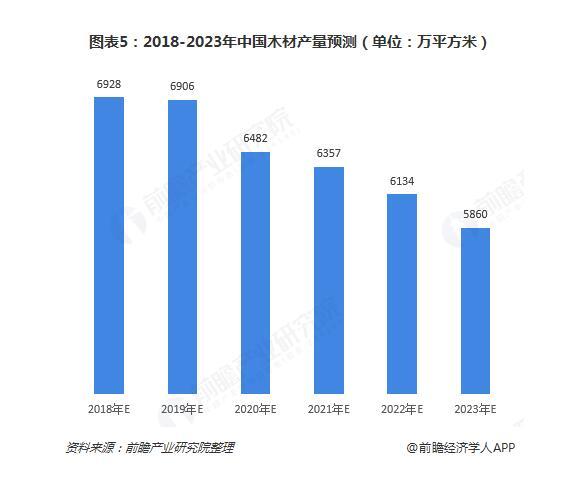2018-2023中国木材产量预测