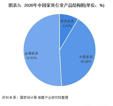 中国家具产量规模大幅回升